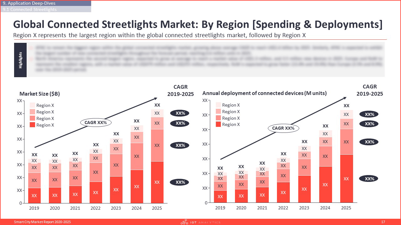 Smart City Market Report 2020-2025 - Global connected streetlights market by region spending and deployments