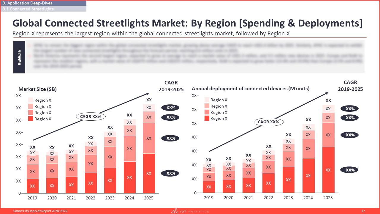 Smart City Market Report 2020-2025 - Connected streetlights deep dive overview