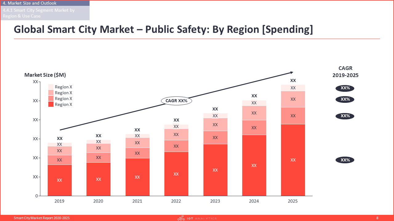 Smart City Market Report 2020-2025 - Platform types