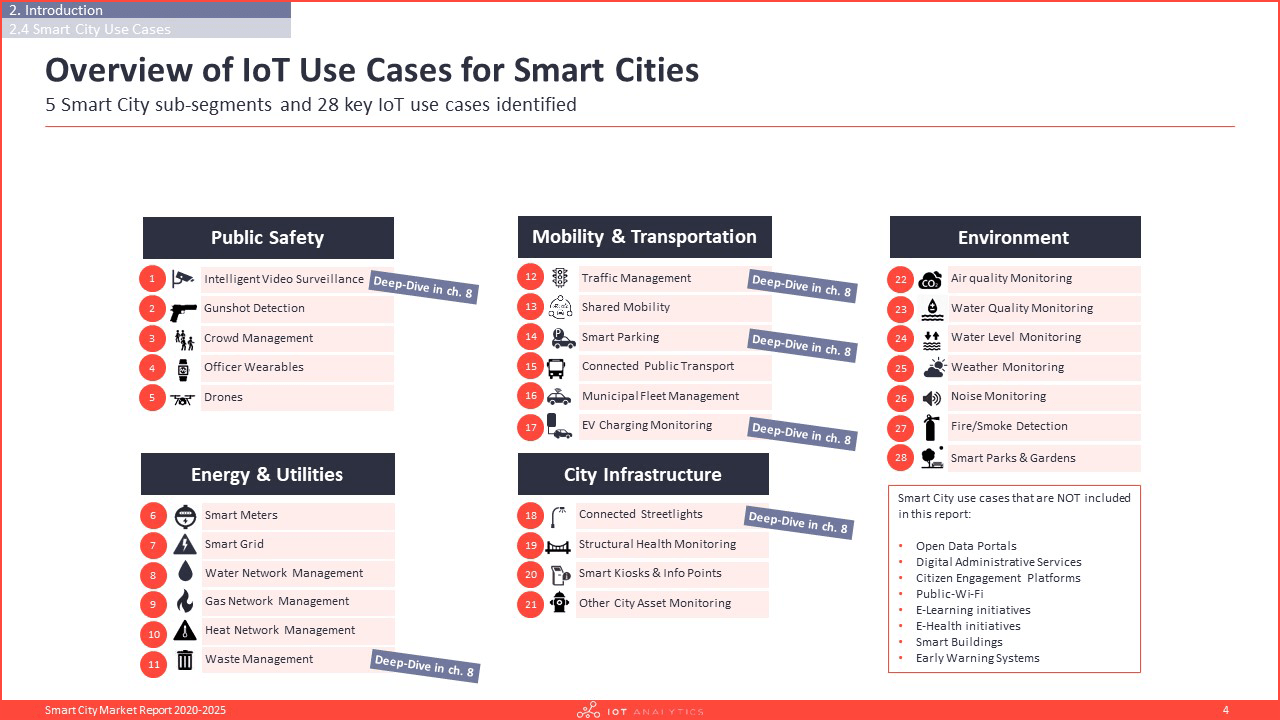 Smart City Market Report 2020-2025 - Overview of iot use cases for smart cities