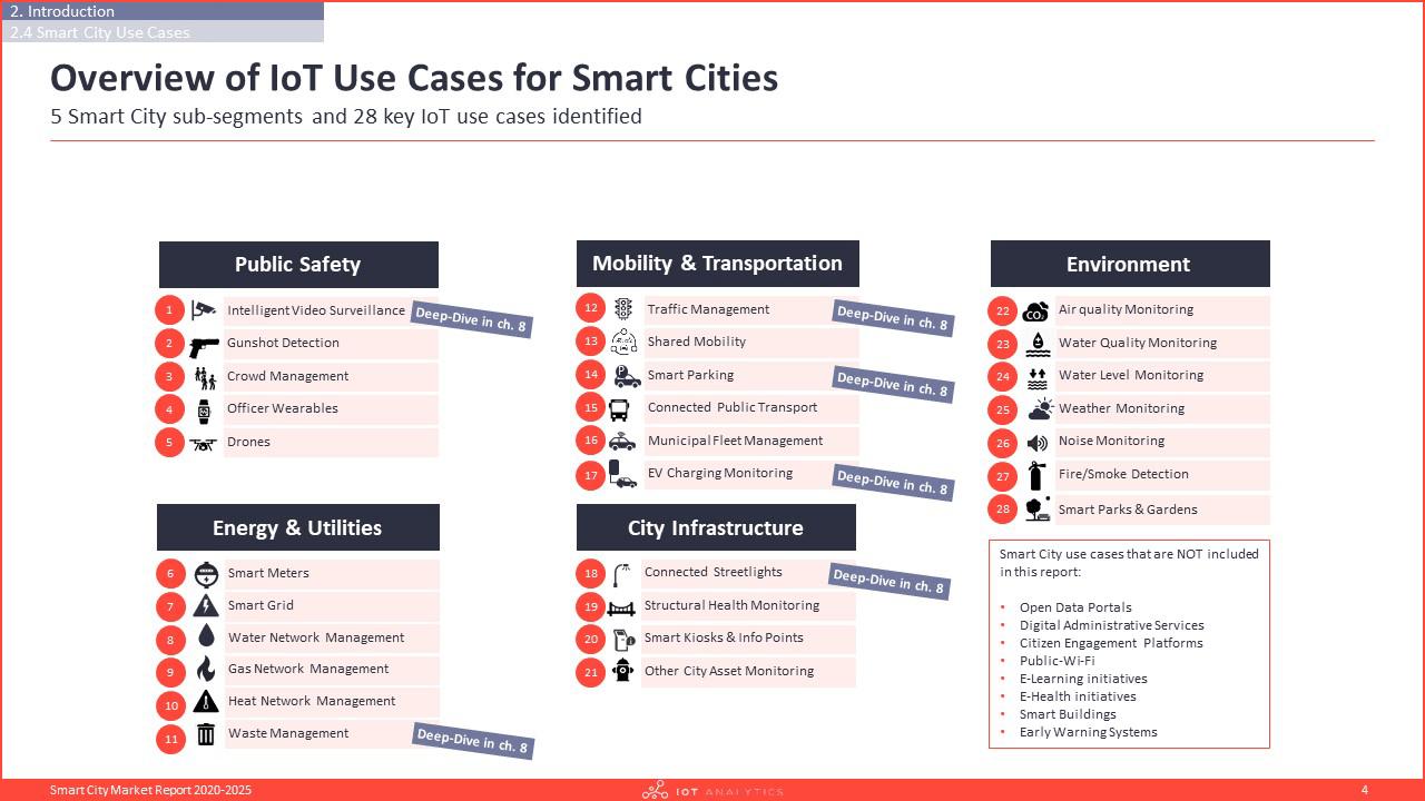 Smart City Market Report 2020-2025 - Definition of a smart city