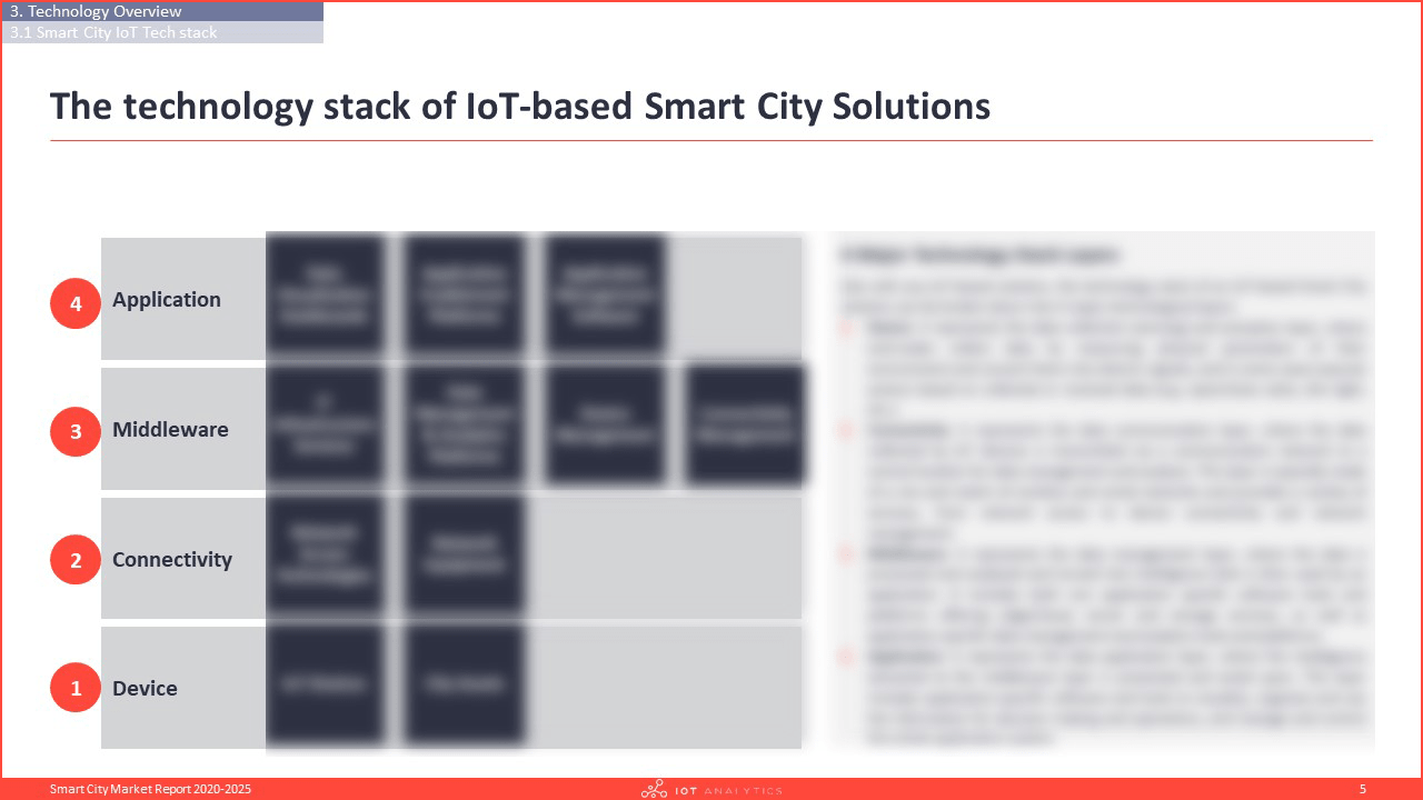 Smart City Market Report 2020-2025 - Technology stack of iot-based smart city solutions