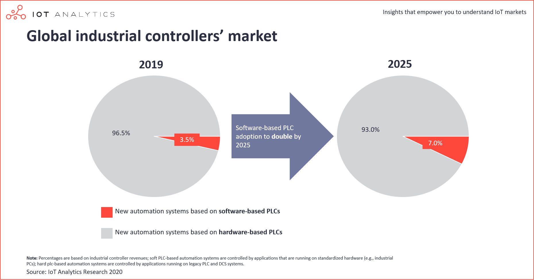Soft PLCs - Global industrial controllers market