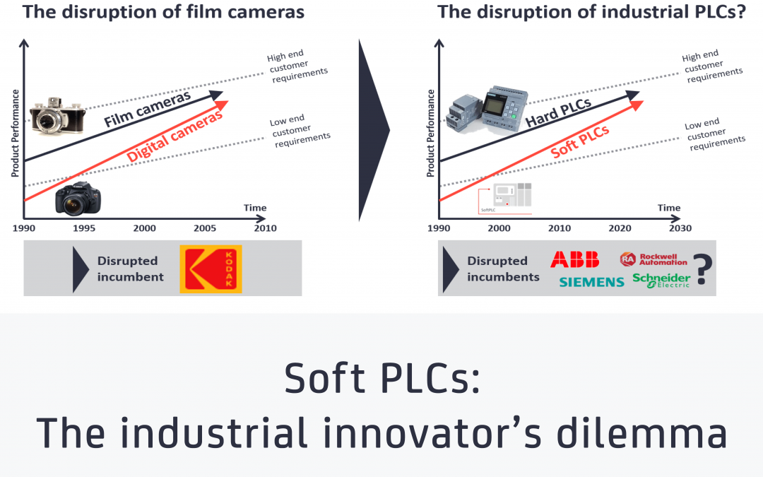 Soft PLCs: The industrial innovator's dilemma
