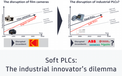 Soft PLCs - The industrial innovator's dilemma feat img