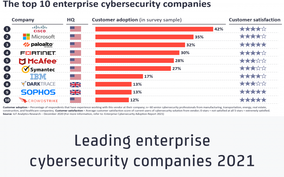 The leading enterprise cybersecurity companies 2021