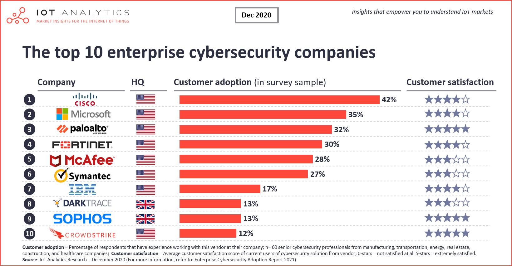 Top-10-enterprise-cybersecurity-companies