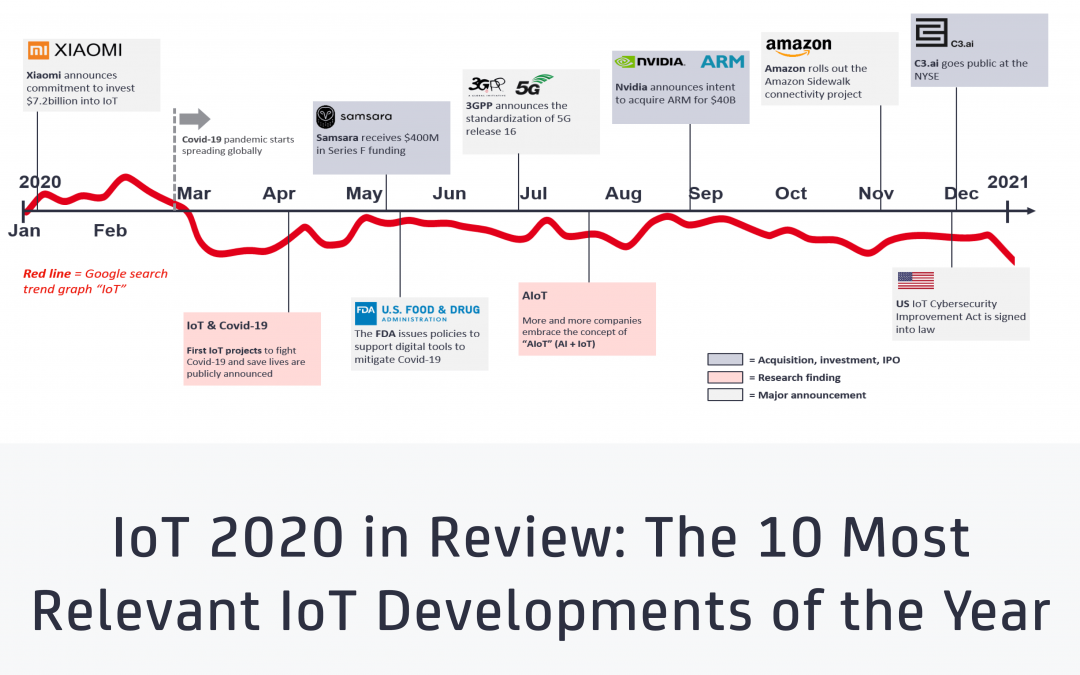 IoT 2020 in Review: The 10 Most Relevant IoT Developments of the Year