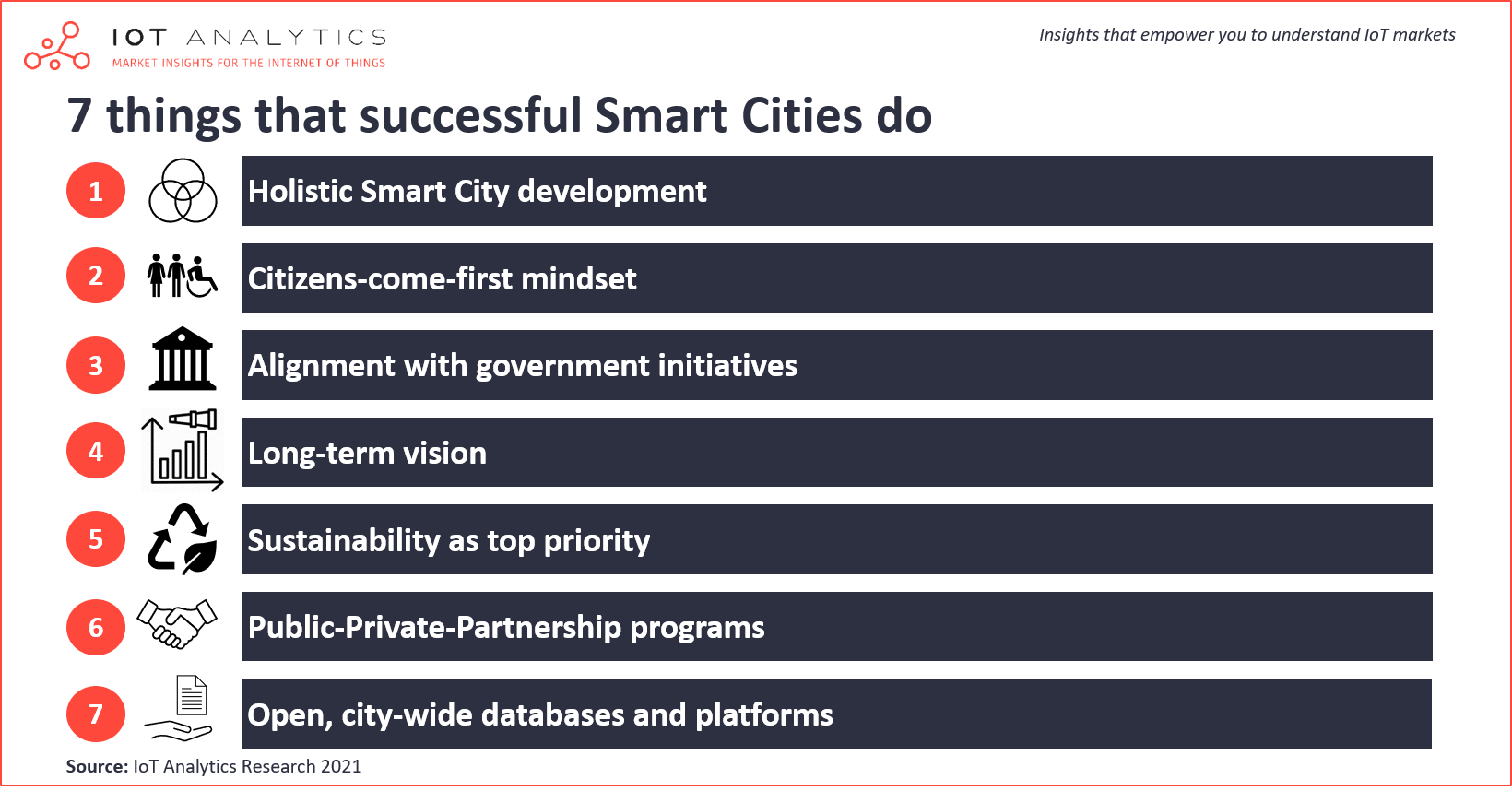 Smart Cities of the future - 7 things that successful Smart Cities do