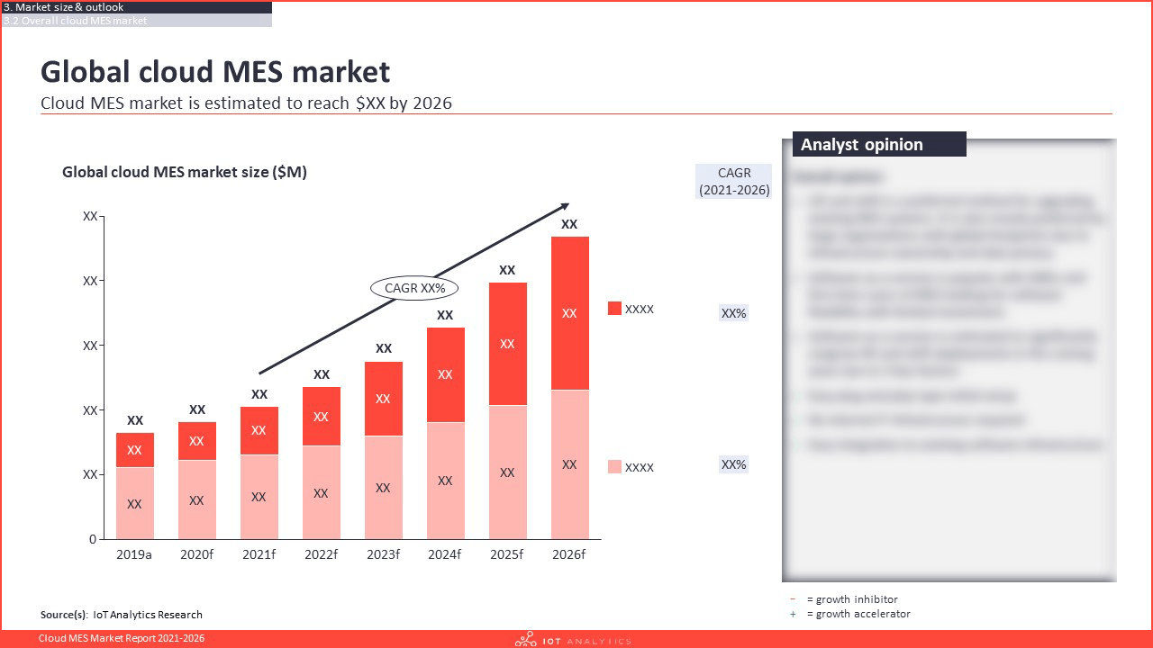Cloud MES Market Report 2021-2026 - Global cloud mes market