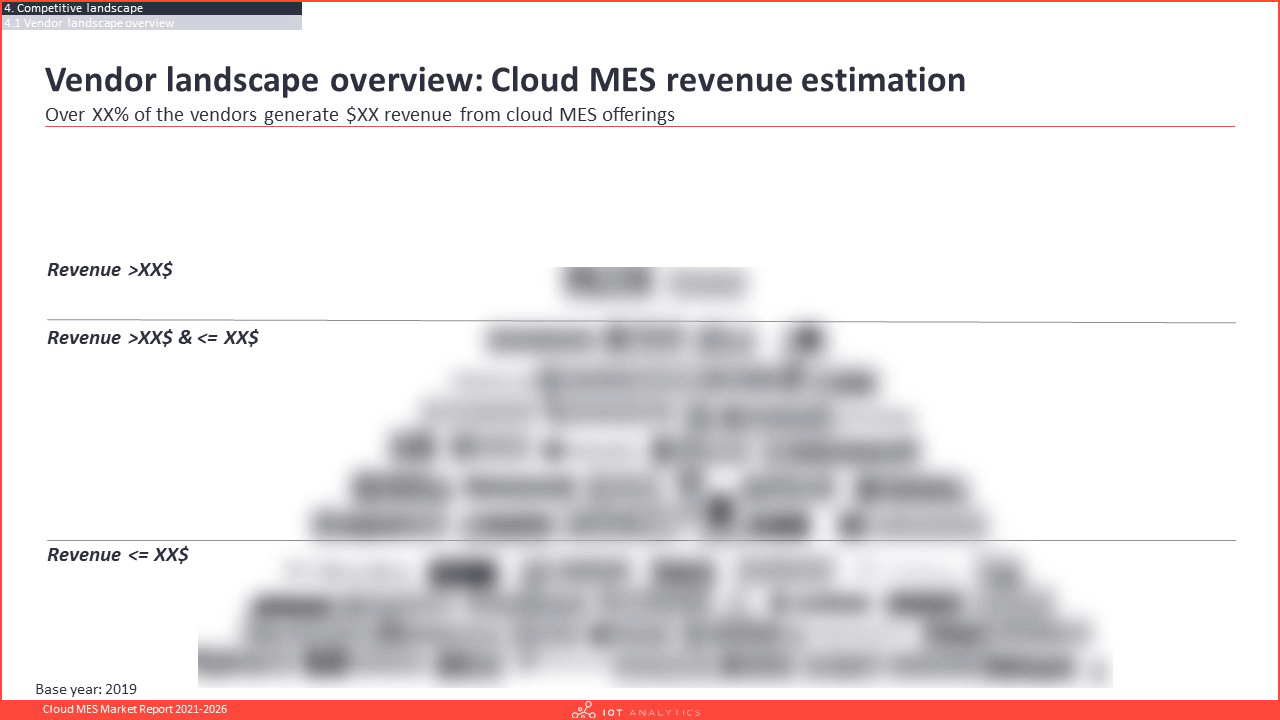 Cloud MES Market Report 2021-2026 - Vendor lanscape overview revenue estimation