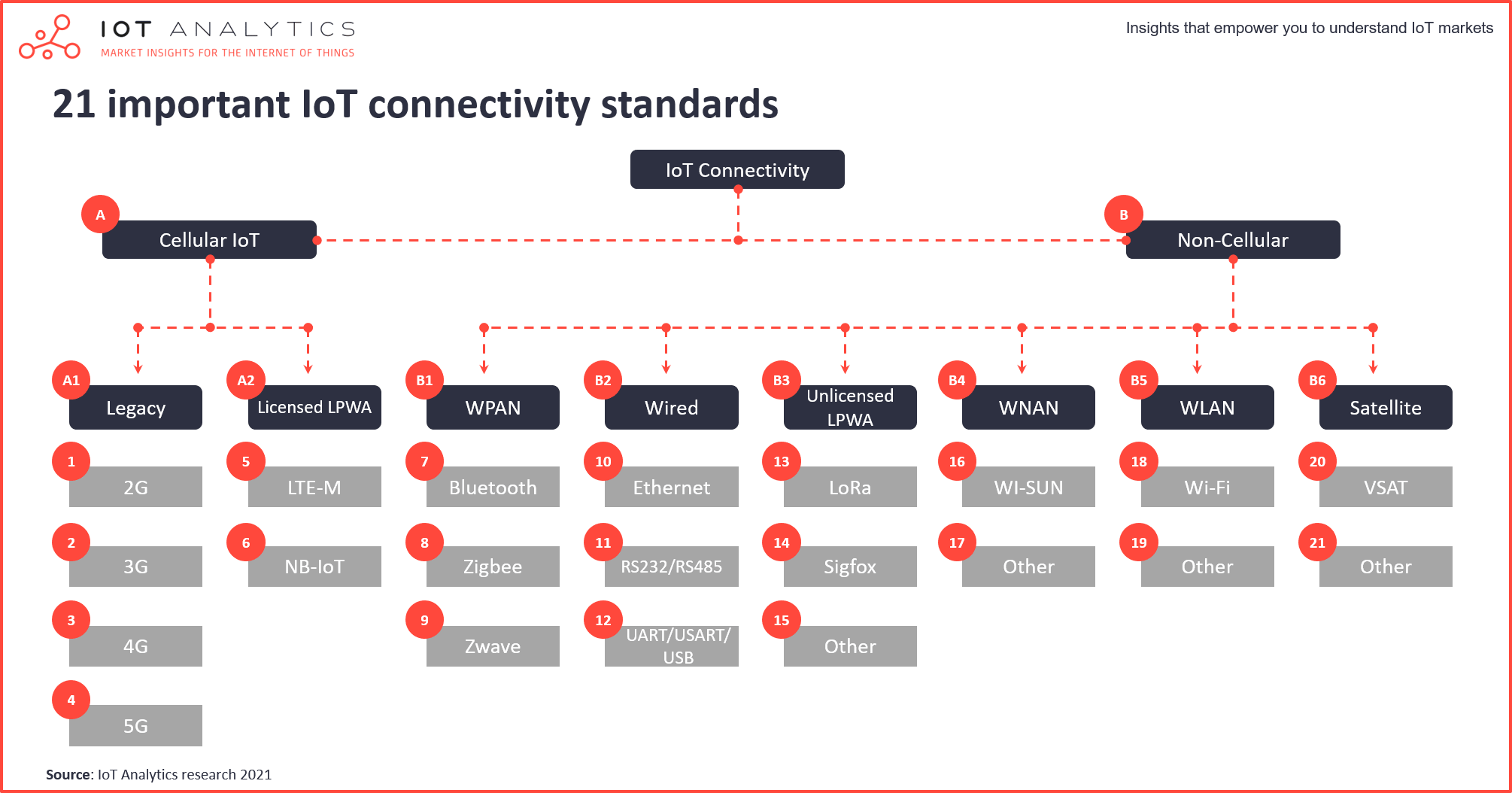 The rise of the iot semiconductor - 12 important IoT connectivity standards