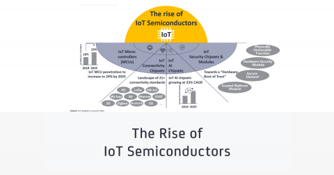 The rise of IoT semiconductor - Feature image