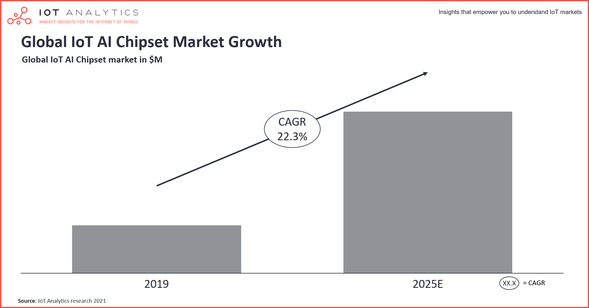 The Rise of the IoT Semiconductor - Global IoT AI Chipset Market Growth