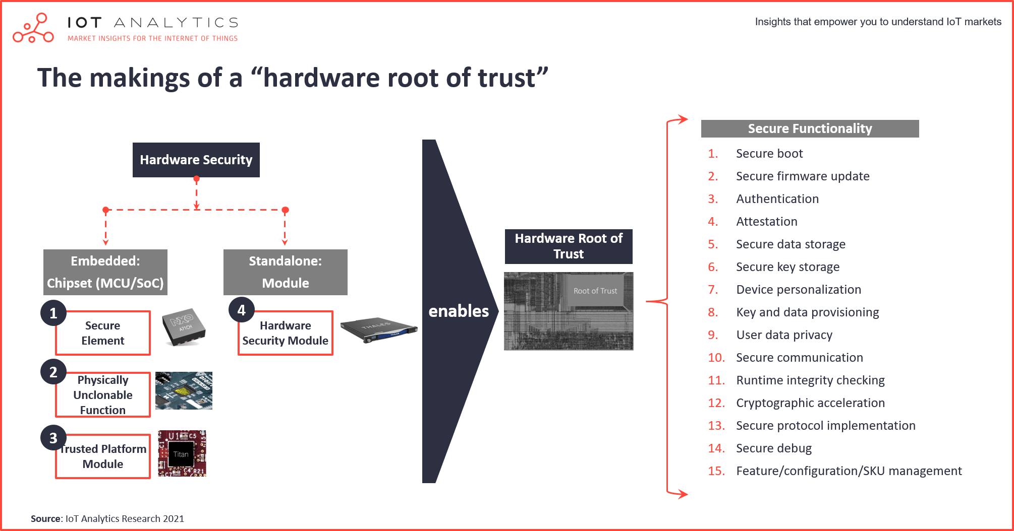 The rise of the iot semiconductor - making of a hardware root of trust