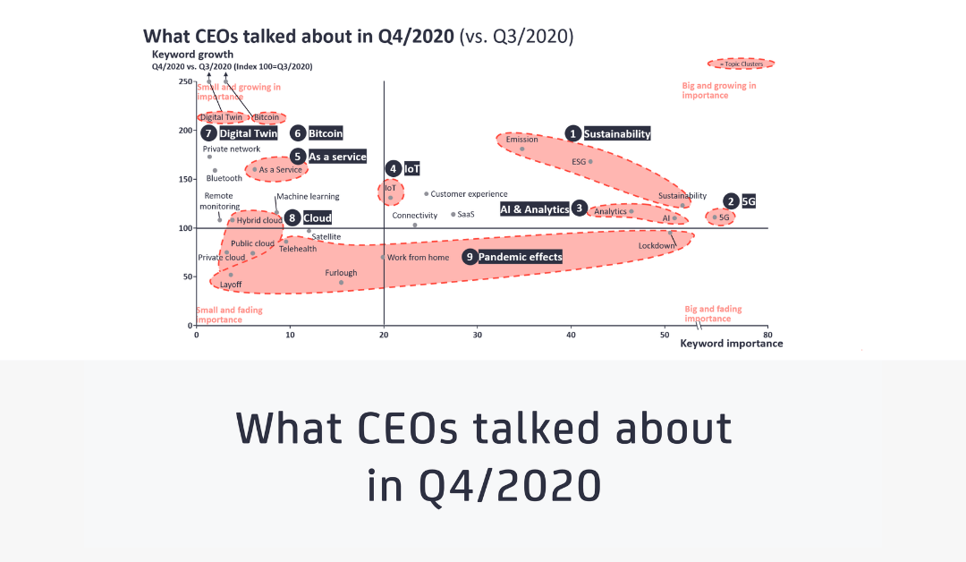 What CEOs talked about in Q4 2020: Sustainability and digital transformation