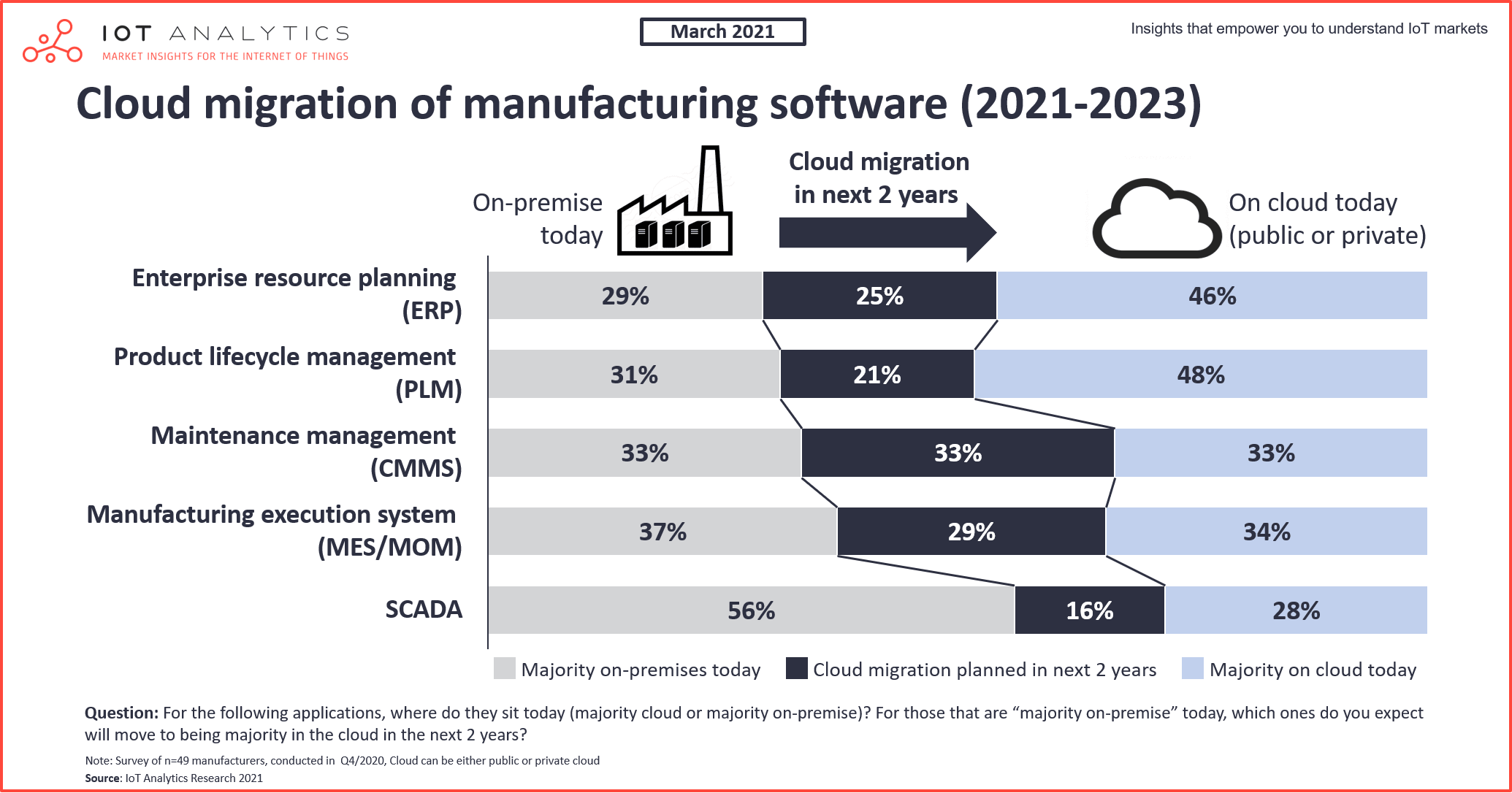 Cloud MES - Cloud migration of manufacturing software 2021-2023