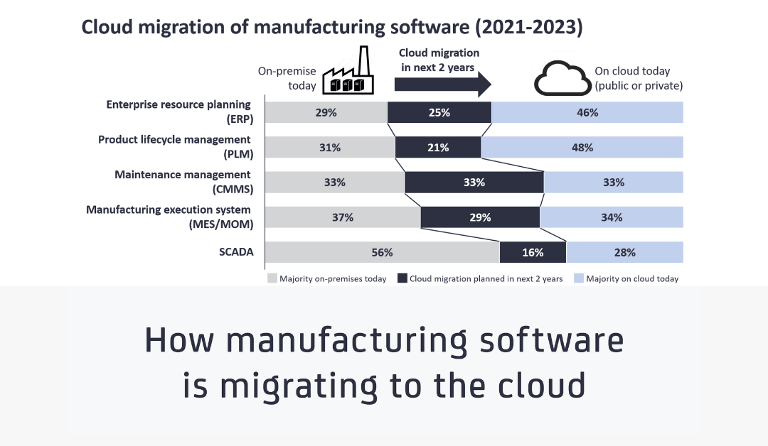 Cloud MES: How manufacturing software is migrating to the cloud