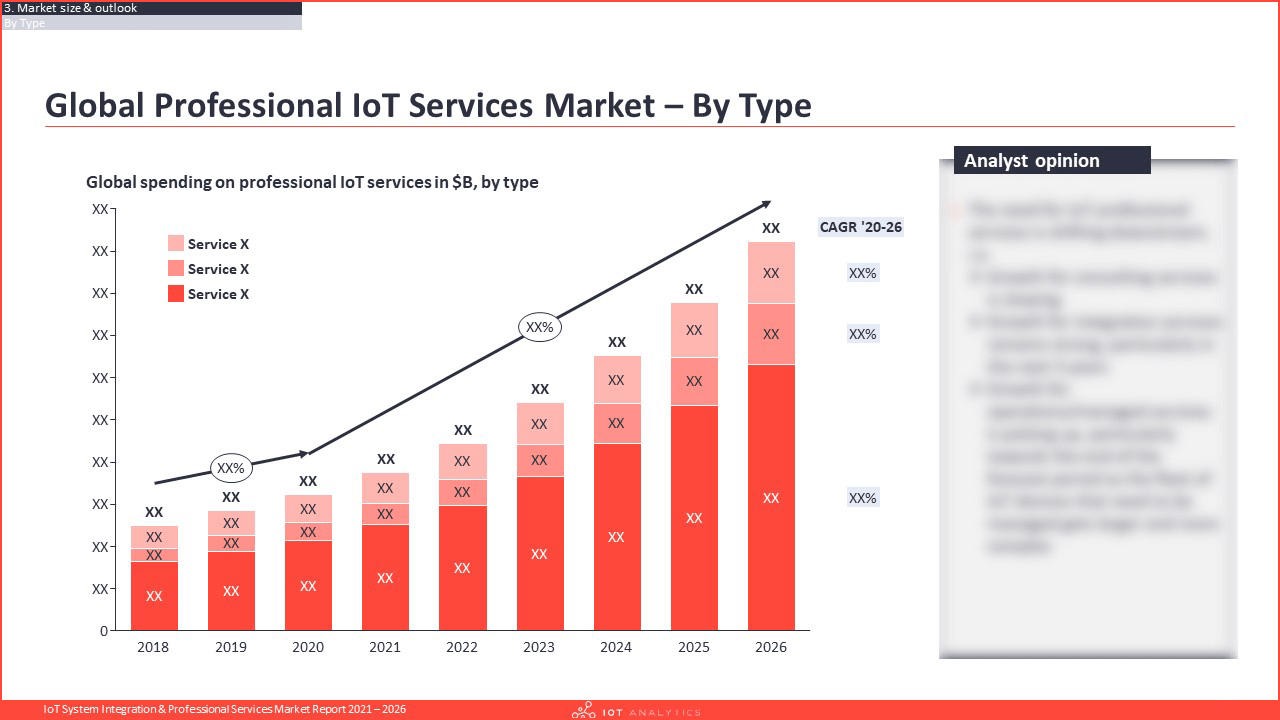 IoT System Integration Professional Services Market Report 2021 - Global professional iot services market by type