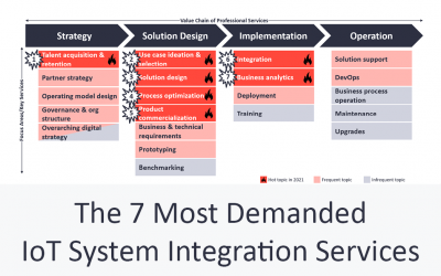 The 7 Most Demanded IoT System Integration Services