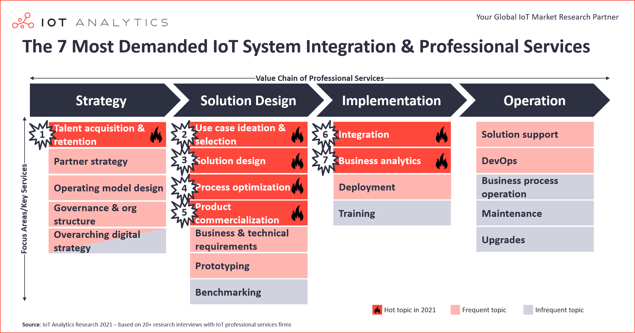 7 most demanded iot system integration professional services