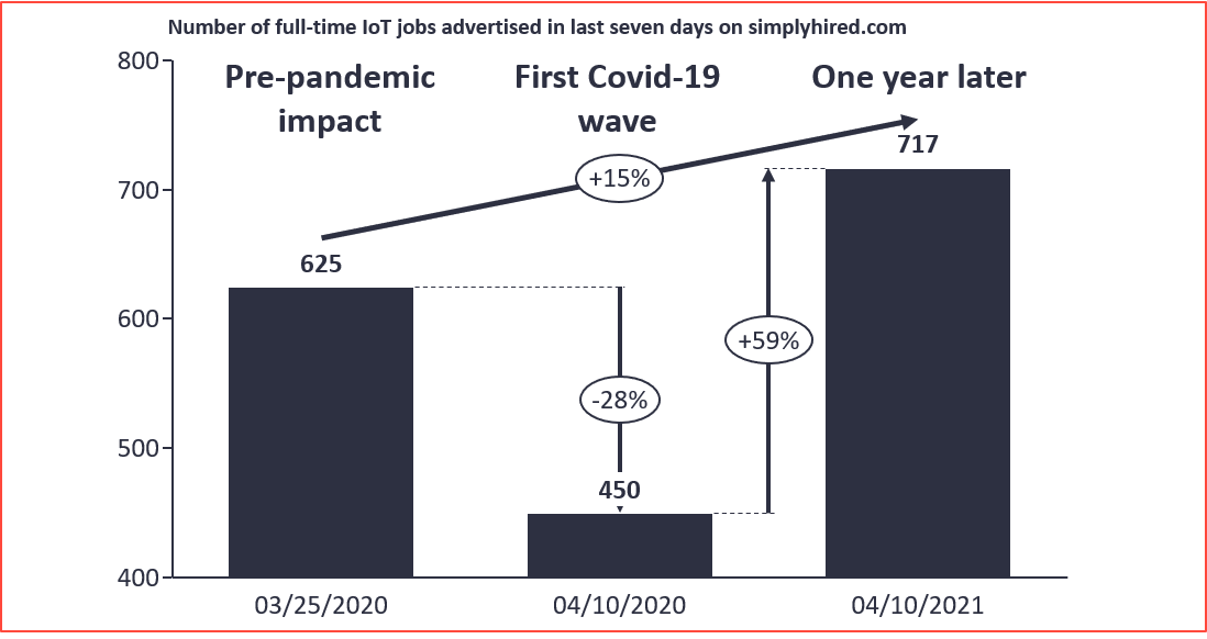 Number of full-time IoT jobs advertised on last seven days on simplyhired