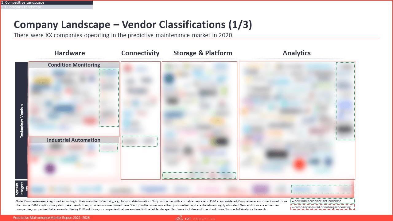 Predictive Maintenance Market Report 2021-2026 - Company landscape vendor classifications