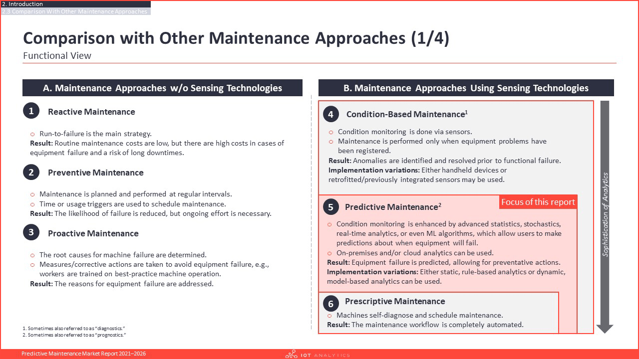 Predictive Maintenance Market Report 2021-2026 - Comparison with other maintenance approaches