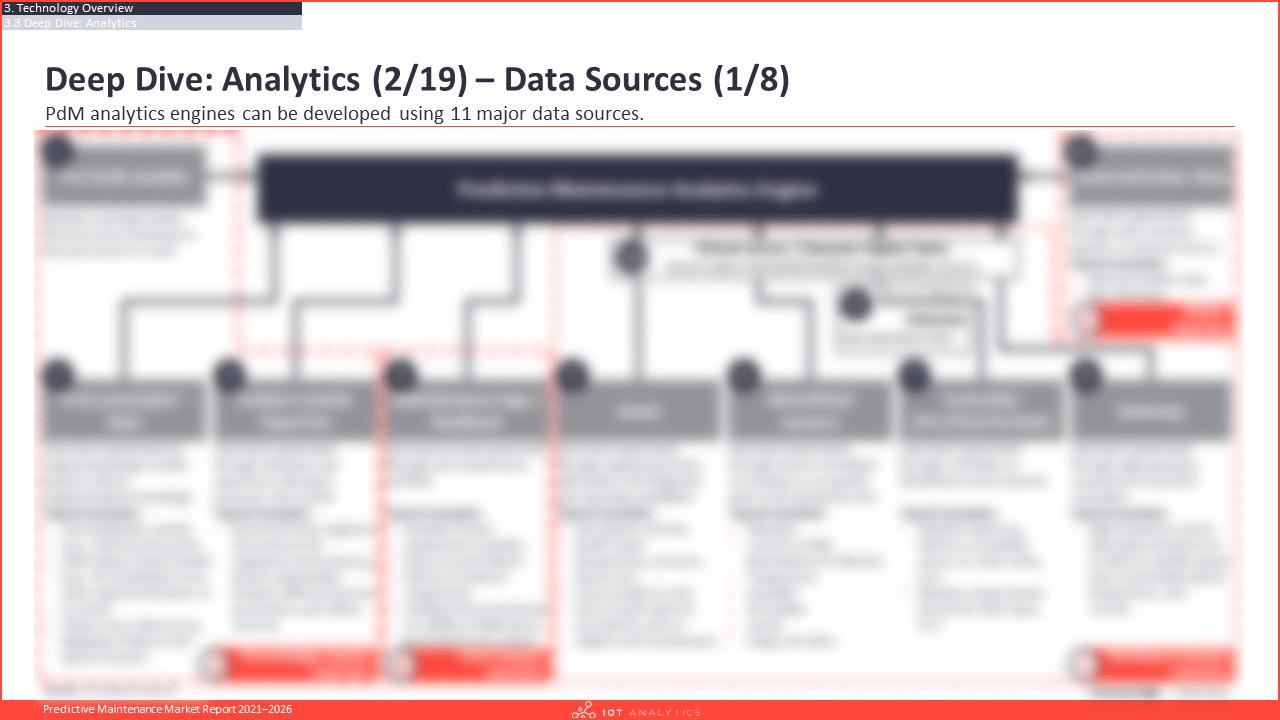 Predictive Maintenance Market Report 2021-2026 - Deep dive analytics data sources