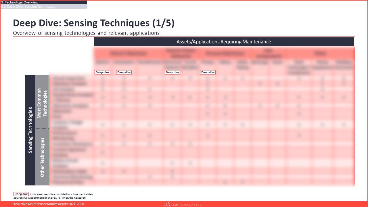 Predictive Maintenance Market Report 2021-2026 - Deep dive sensing techniques