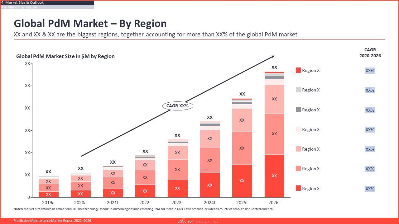 Predictive Maintenance Market Report 2021-2026 - Global pdm market by region