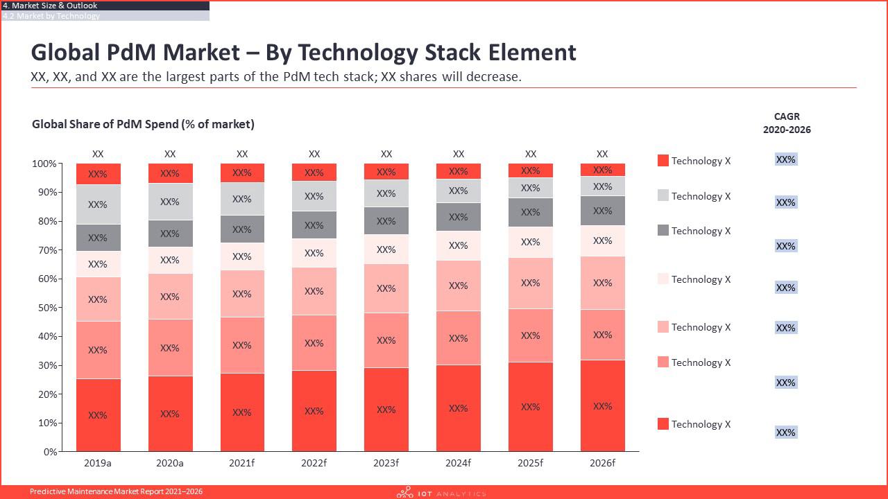 Predictive Maintenance Market Report 2021-2026 - Global pdm market by technology stack element