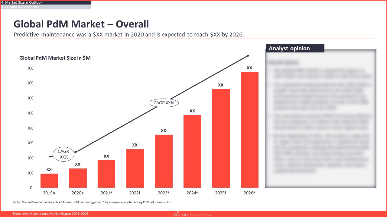 Predictive Maintenance Market Report 2021-2026 - Global pdm market