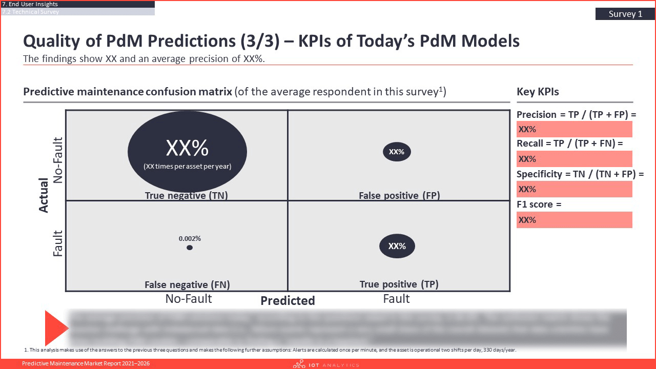 Predictive Maintenance Market Report 2021-2026 - Quality of pdm predictions