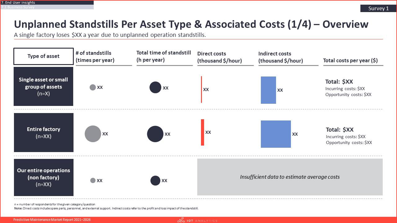 Predictive Maintenance Market Report 2021-2026 - Unplanned standstills per asset type and associated costs