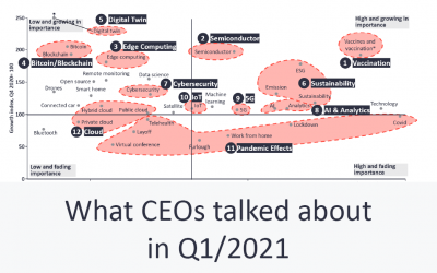 What CEOs talked about in Q1 2021: Vaccines, Sustainability, Semiconductors
