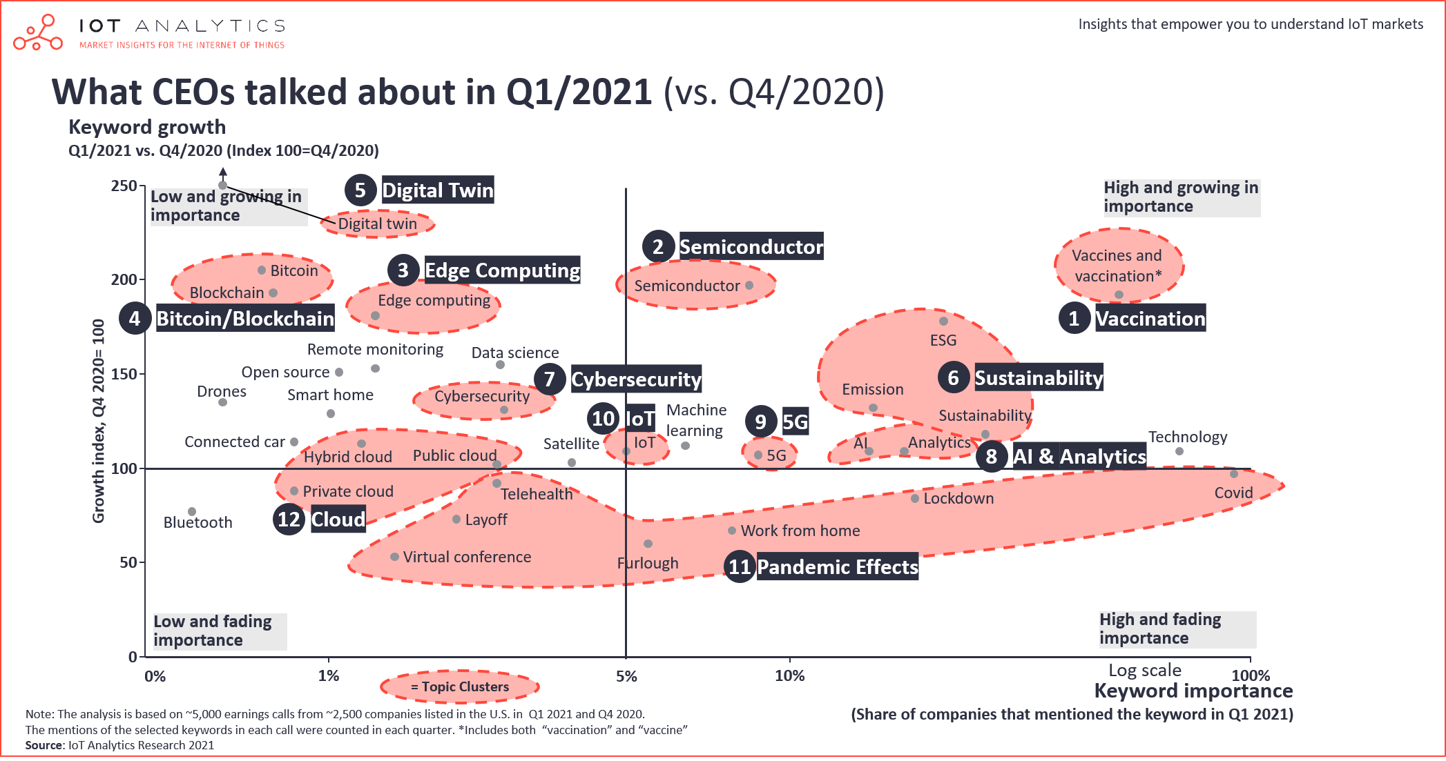 What CEOs talked about Q1 2021
