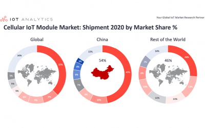 Cellular IoT Module Market Update: Market Declined 8% in 2020 With Bright Spots in China and LTE-Cat 1