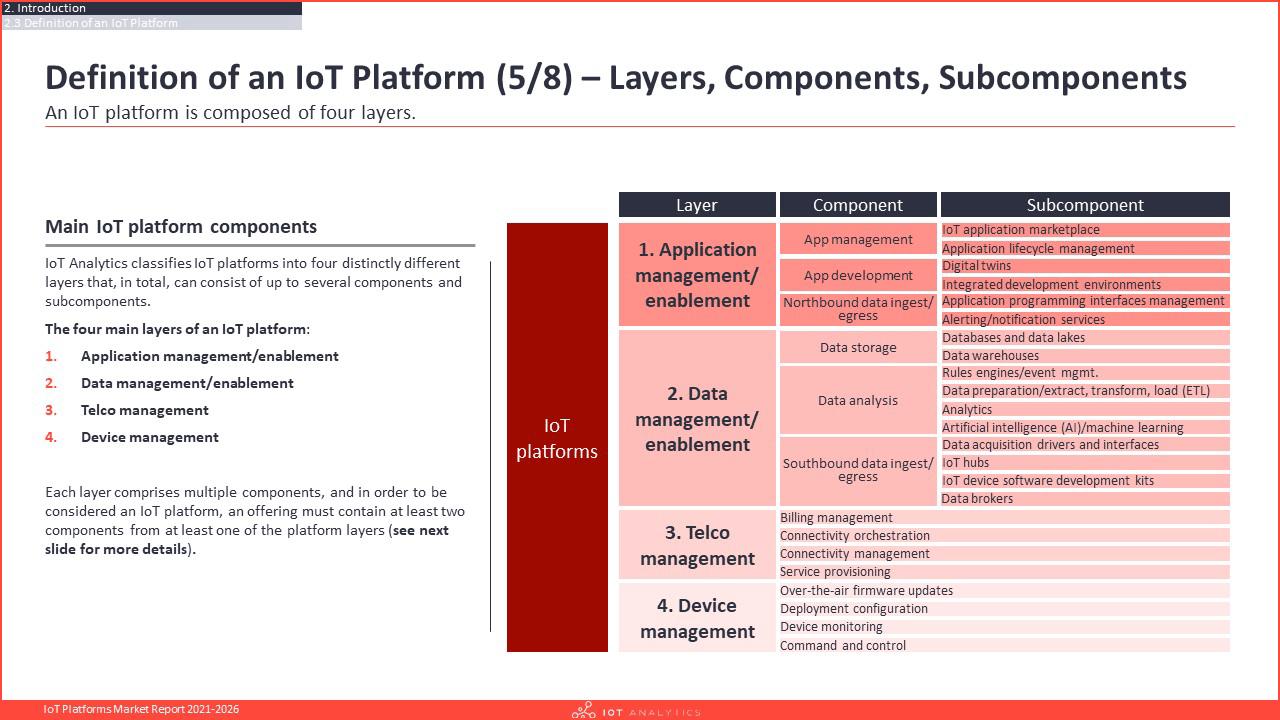 IoT Platforms Market Report 2021-2026 - Definition Layers Components Subcomponents