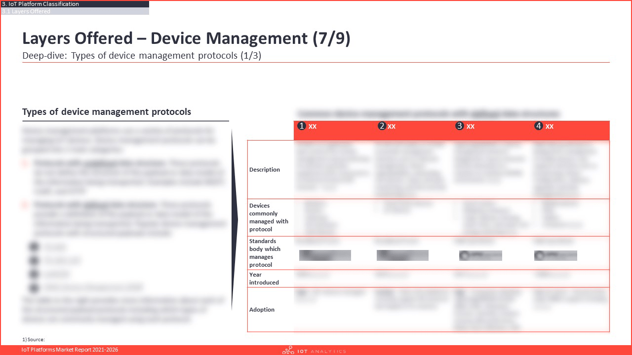 IoT Platforms Market Report 2021-2026 - Device Management