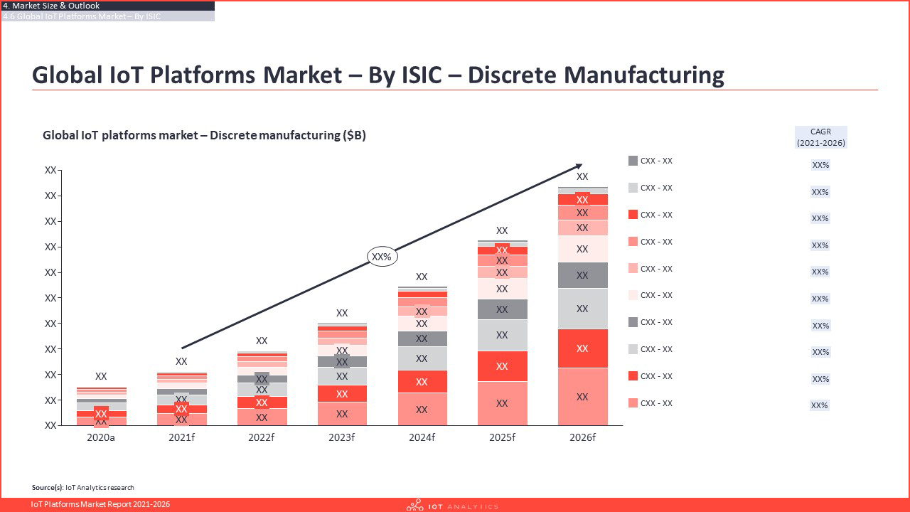 IoT Platforms Market Report 2021-2026 - Global IoT Platforms market by Discrete Manufacturing