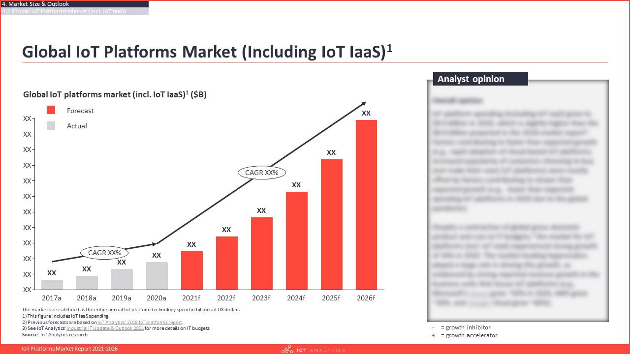 IoT Platforms Market Report 2021-2026 - Global IoT Platforms market by including IoT IaaS