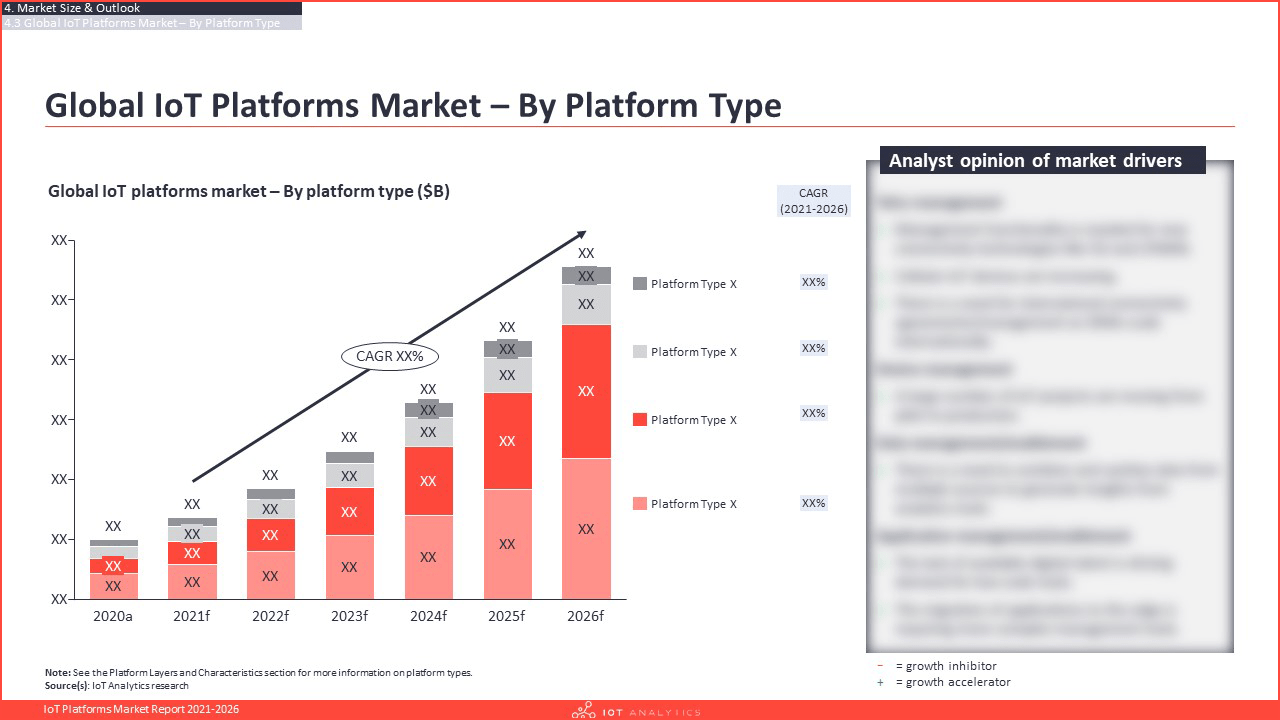 IoT Platforms Market Report 2021-2026 - Global IoT Platforms market by platform type