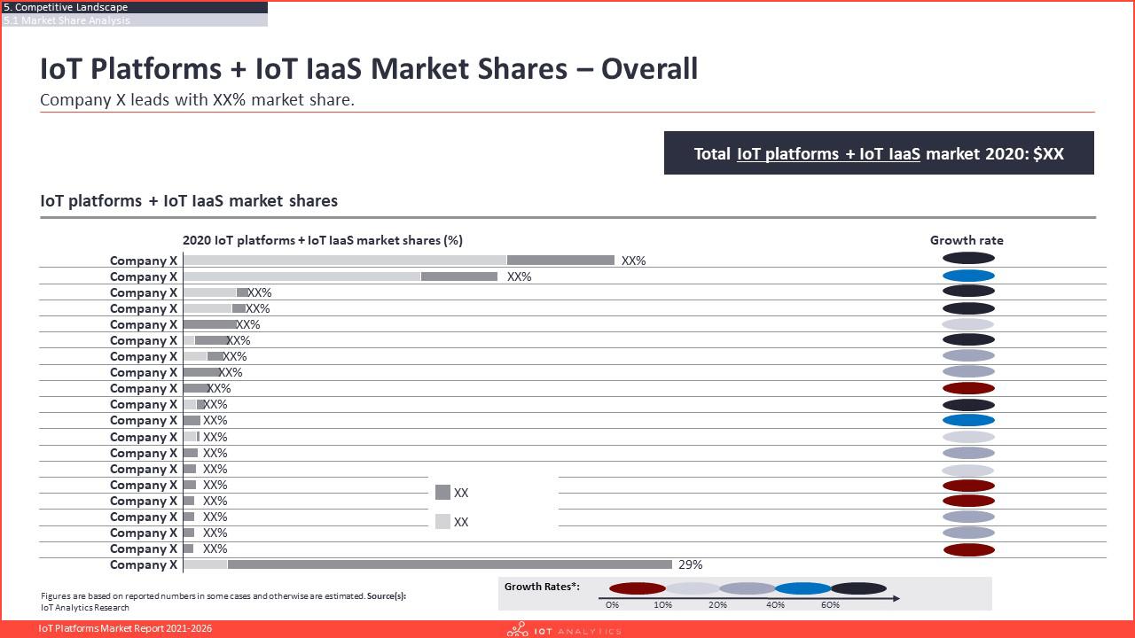 IoT Platforms Market Report 2021-2026 - IoT Platforms and IoT IaaS market shares overall