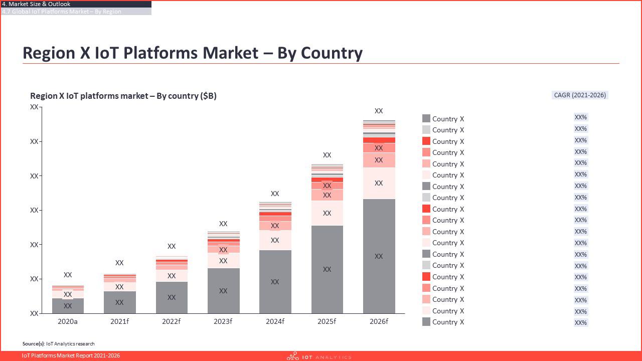 IoT Platforms Market Report 2021-2026 - Regional IoT Platforms Market by country