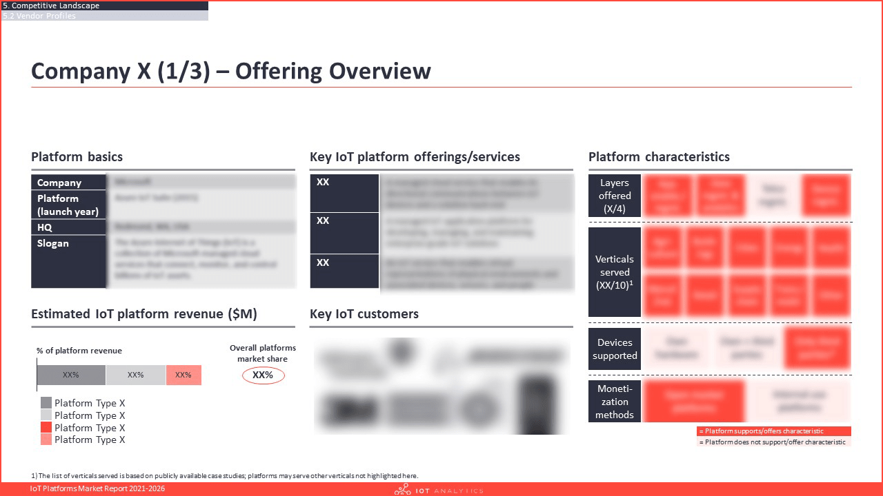 IoT Platforms Market Report 2021-2026 - Vendor profile
