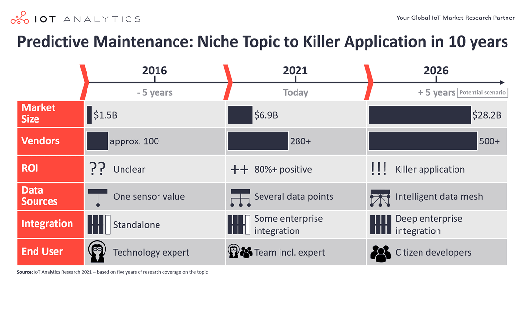 Predictive Maintenance Market: The Evolution from Niche Topic to High ROI Application