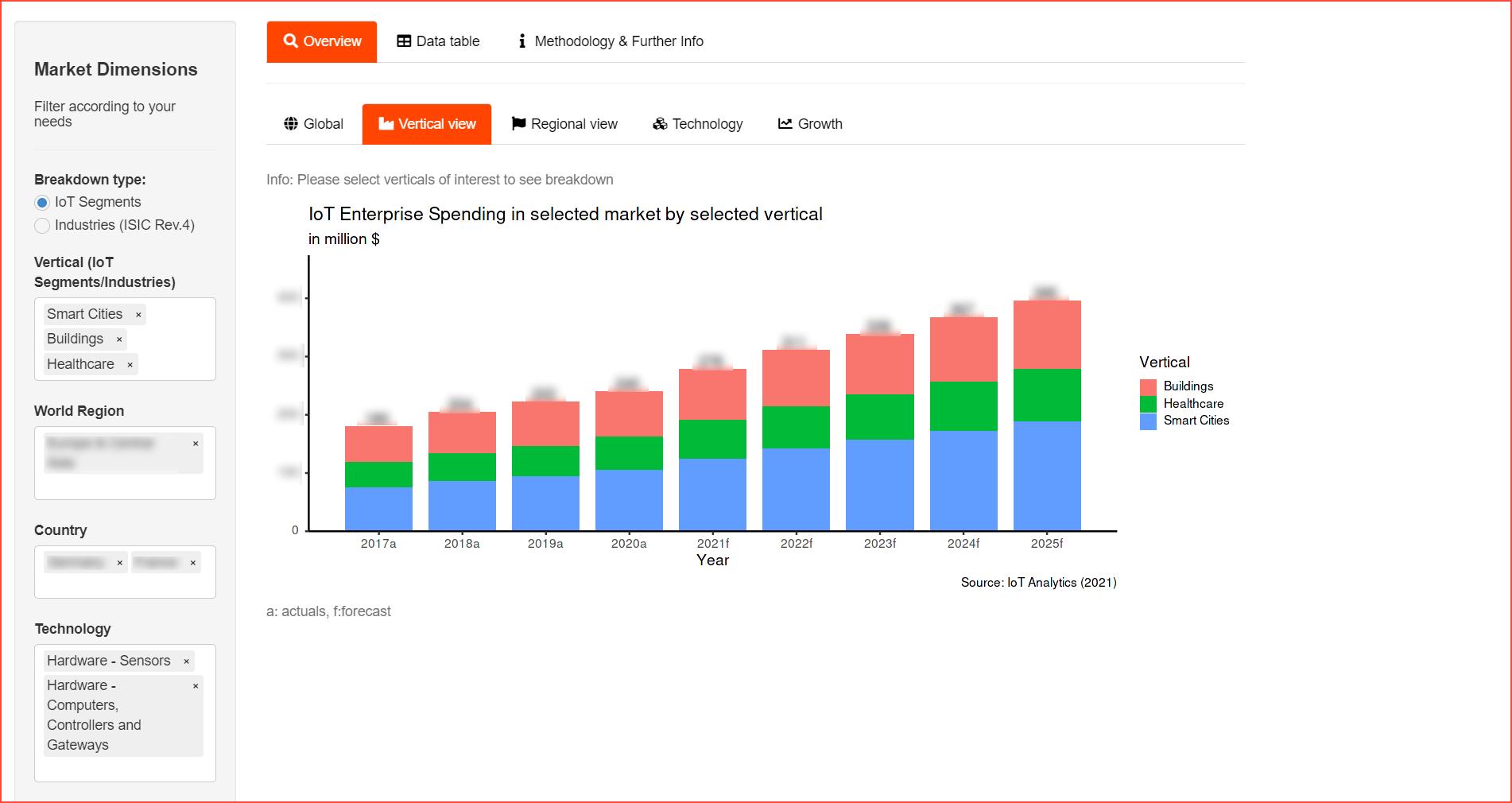 IoT Enterprise Spending Dashboard - Vertical view example