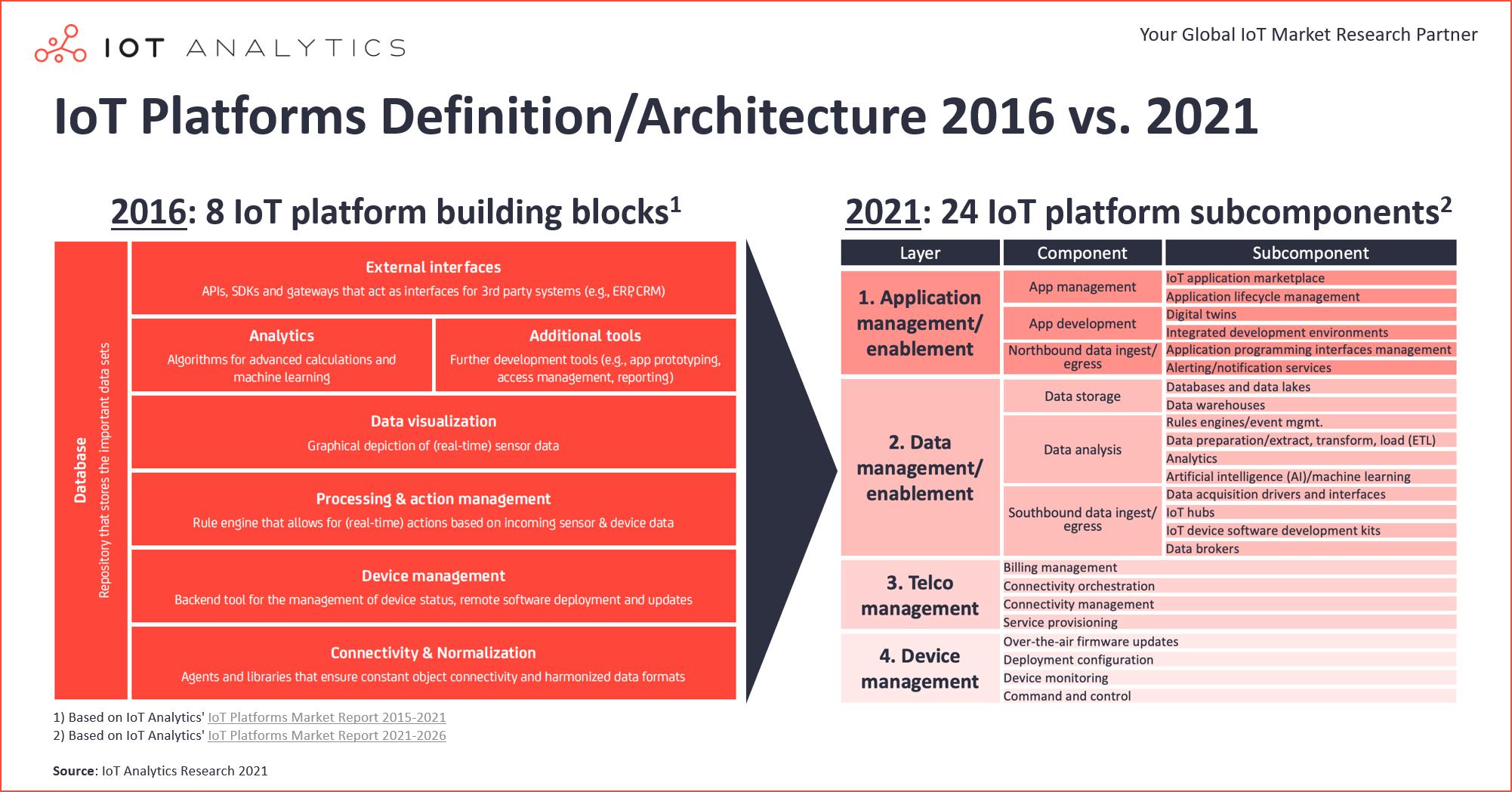 IoT Platforms Definition Architecture 2016 vs 2021