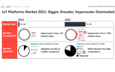 5 Things to Know About the IoT Platforms Market